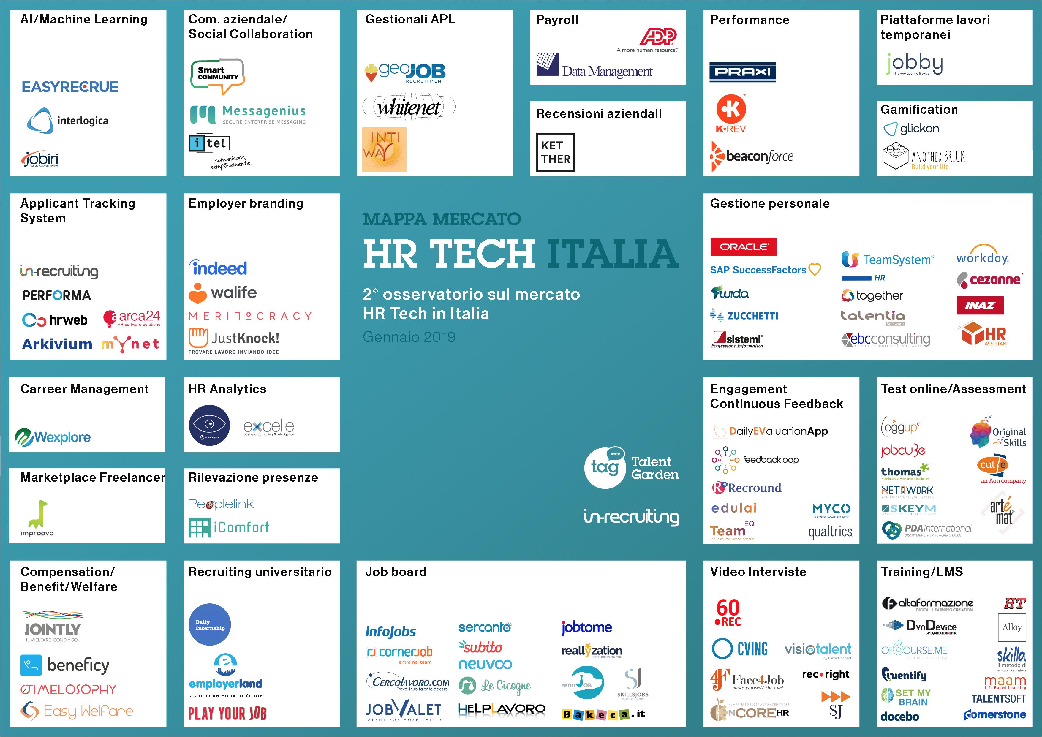 Mappatura Mercato HR Tech Italia – 2° Edizione