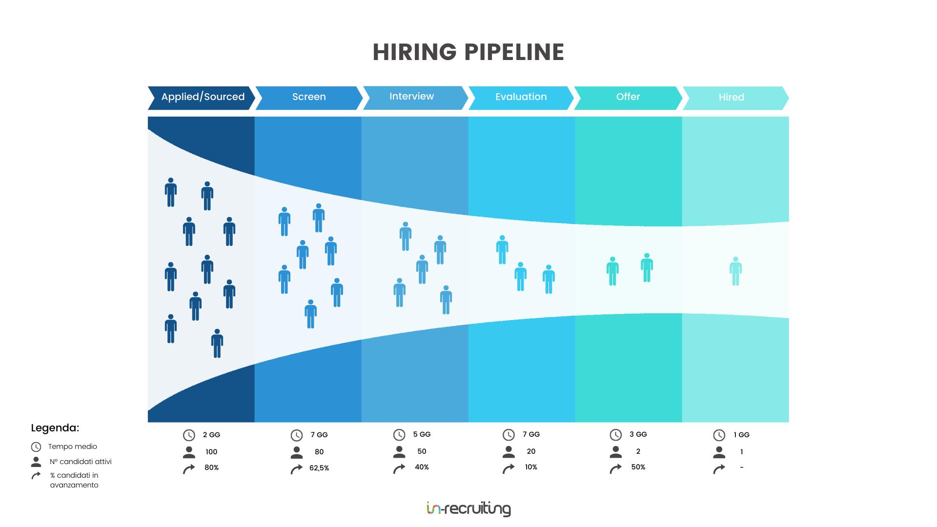 hiring pipeline in-recruiting