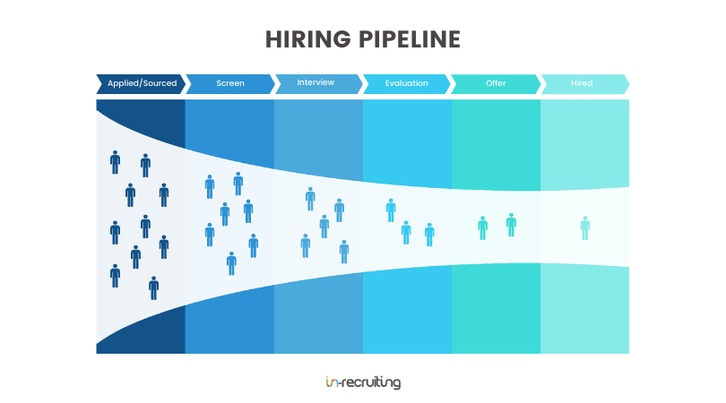 Hiring pipeline: the system to guide your candidates through the selection process
